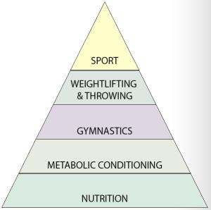 CrossFit Hierarchy