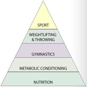 CrossFit Hierarchy